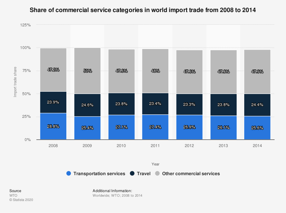 Statistic: Share of commercial service categories in world import trade from 2008 to 2014 | Statista