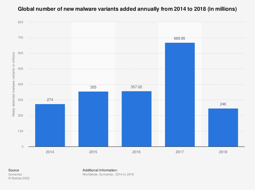 Statistic: Global number of new malware variants added annually from 2013 to 2017 (in millions) | Statista