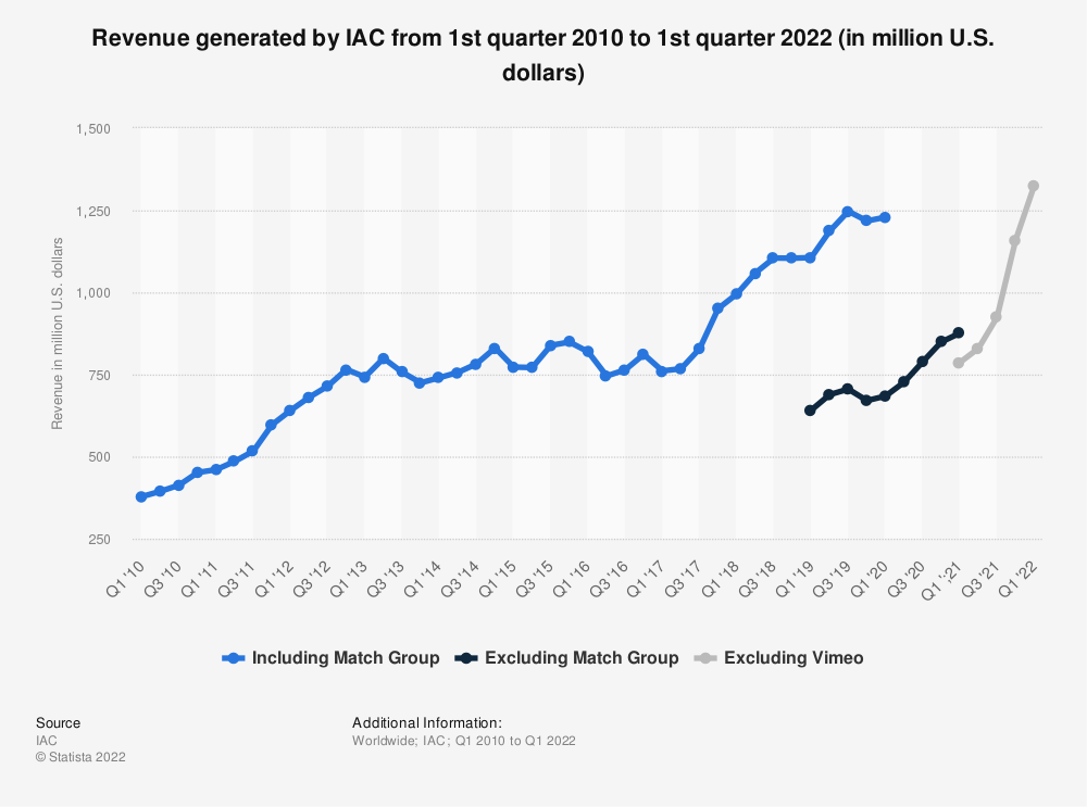 Statistic: Revenue of the IAC/InterActiveCorp from 1st quarter 2010 to 3rd quarter 2019 (in million U.S. dollars) | Statista