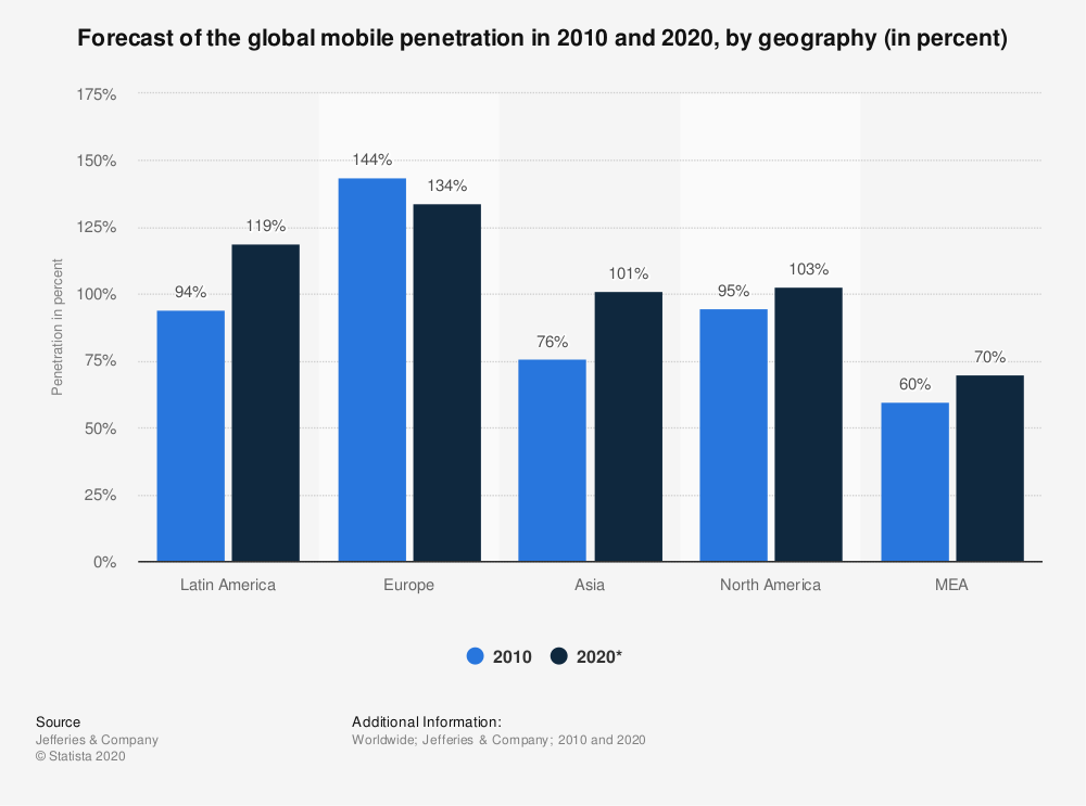 Statistic: Forecast of the global mobile penetration in 2010 and 2020, by geography (in percent) | Statista