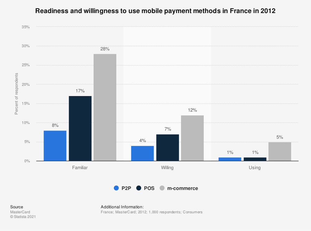 Statistic: Readiness and willingness to use mobile payment methods in France in 2012 | Statista