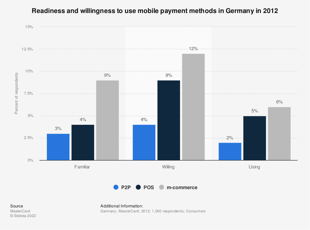 Statistic: Readiness and willingness to use mobile payment methods in Germany in 2012 | Statista
