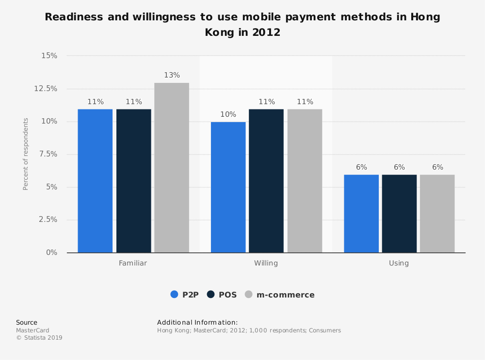 Statistic: Readiness and willingness to use mobile payment methods in Hong Kong in 2012 | Statista