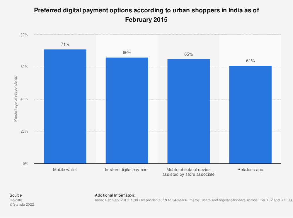 Statistic: Preferred digital payment options according to urban shoppers in India as of February 2015 | Statista