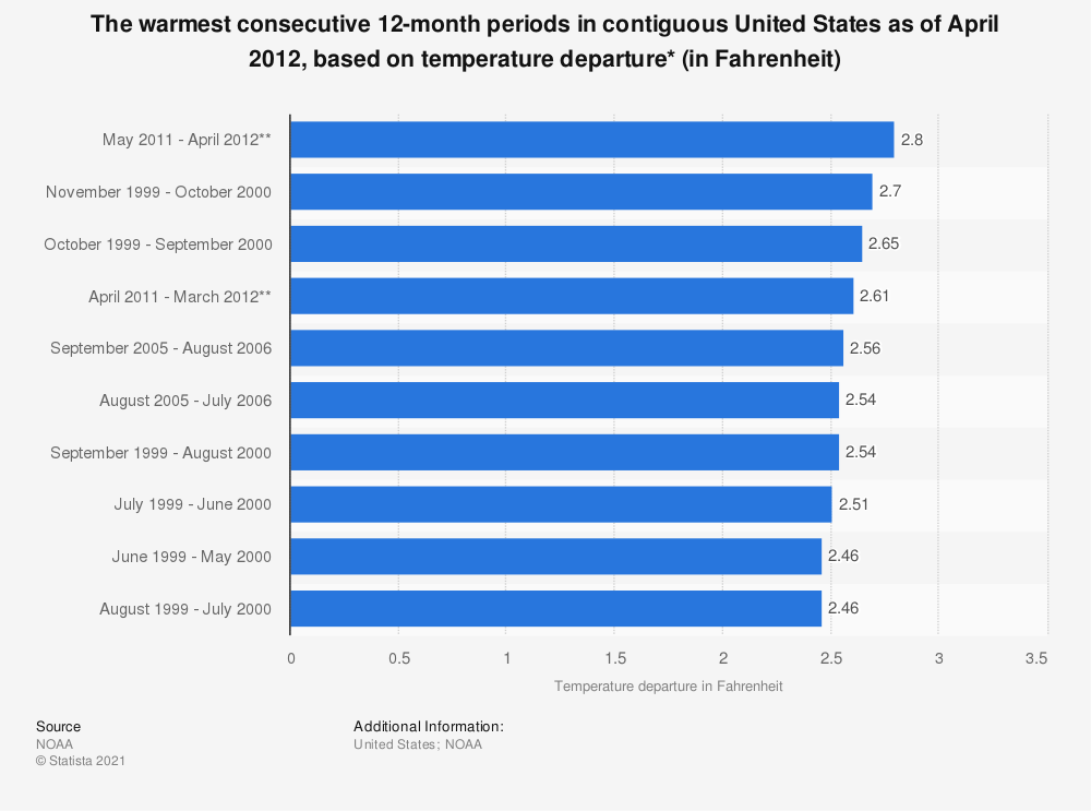Statistic: The warmest consecutive 12-month periods in contiguous United States as of April 2012, based on temperature departure* (in Fahrenheit) | Statista