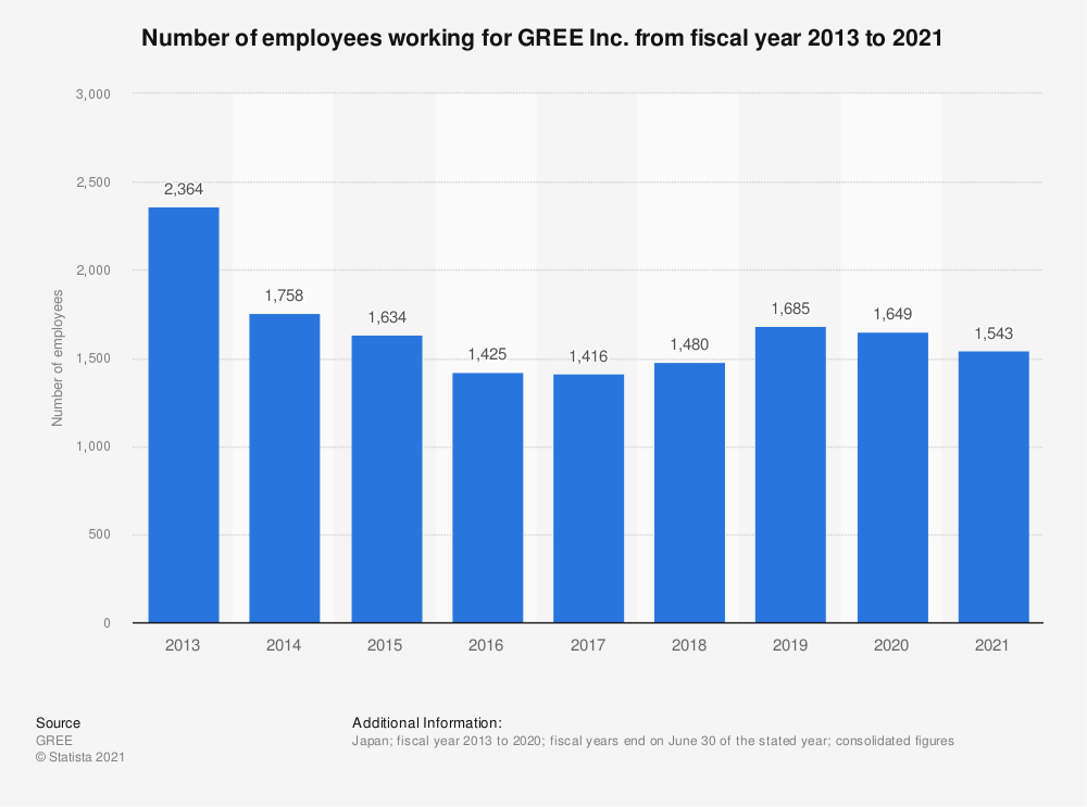 Statistic: Number of GREE Inc. employees from fiscal year 2008 to 2018 | Statista