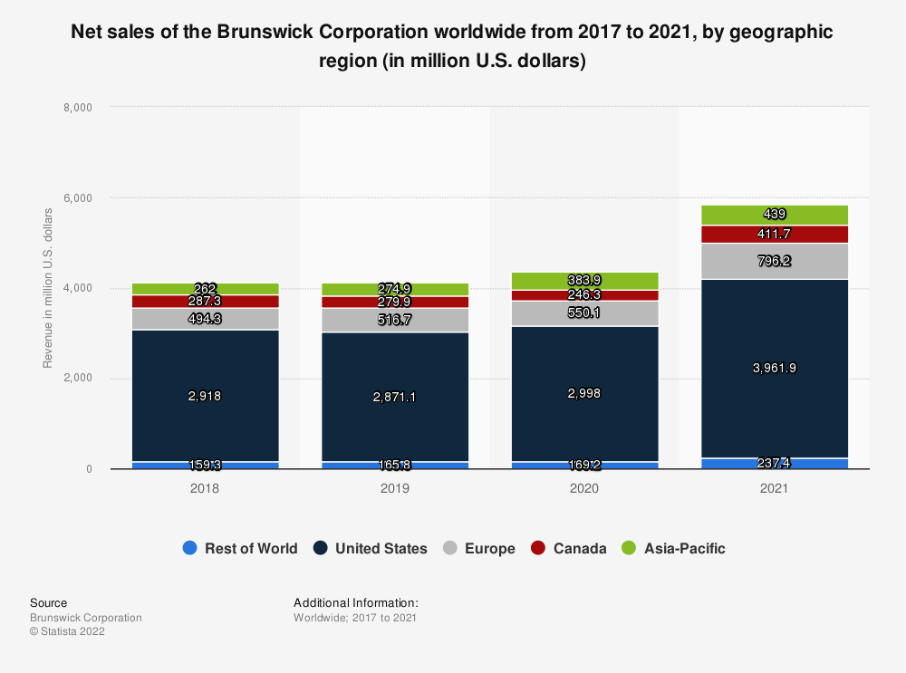 Statistic: Net sales of the Brunswick Corporation worldwide from 2017 to 2019, by geographic region (in million U.S. dollars) | Statista