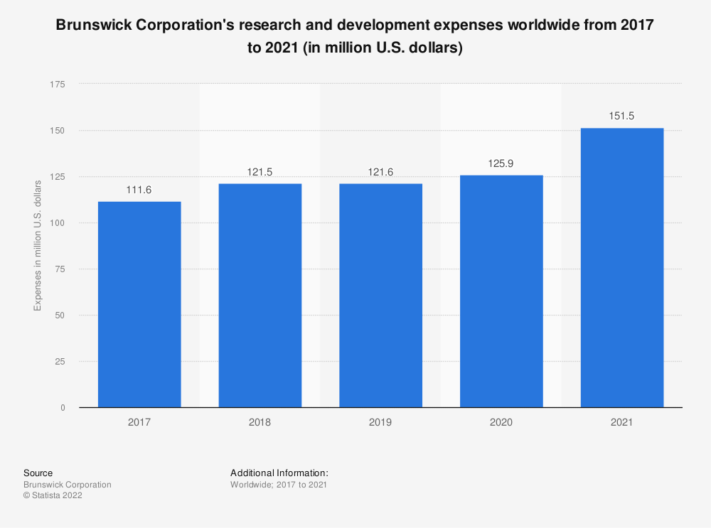 Statistic: Brunswick Research & Development expenses from 2012 to 2018 (in million U.S. dollars) | Statista