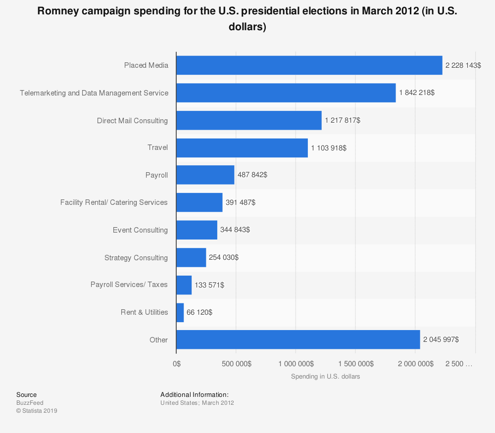 Statistic: Romney campaign spending for the U.S. presidential elections in March 2012 (in U.S. dollars) | Statista