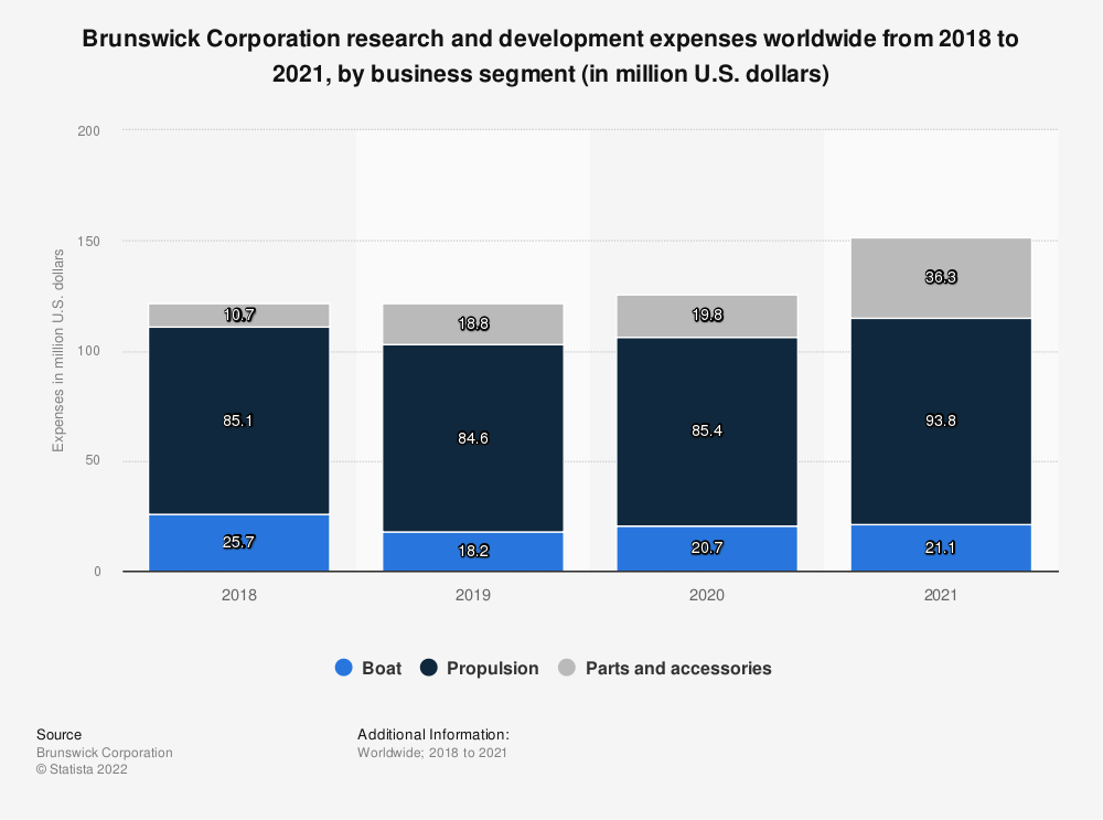 Statistic: Brunswick Research & Development expenses worldwide from 2012 to 2018, by business segment (in million U.S. dollars) | Statista