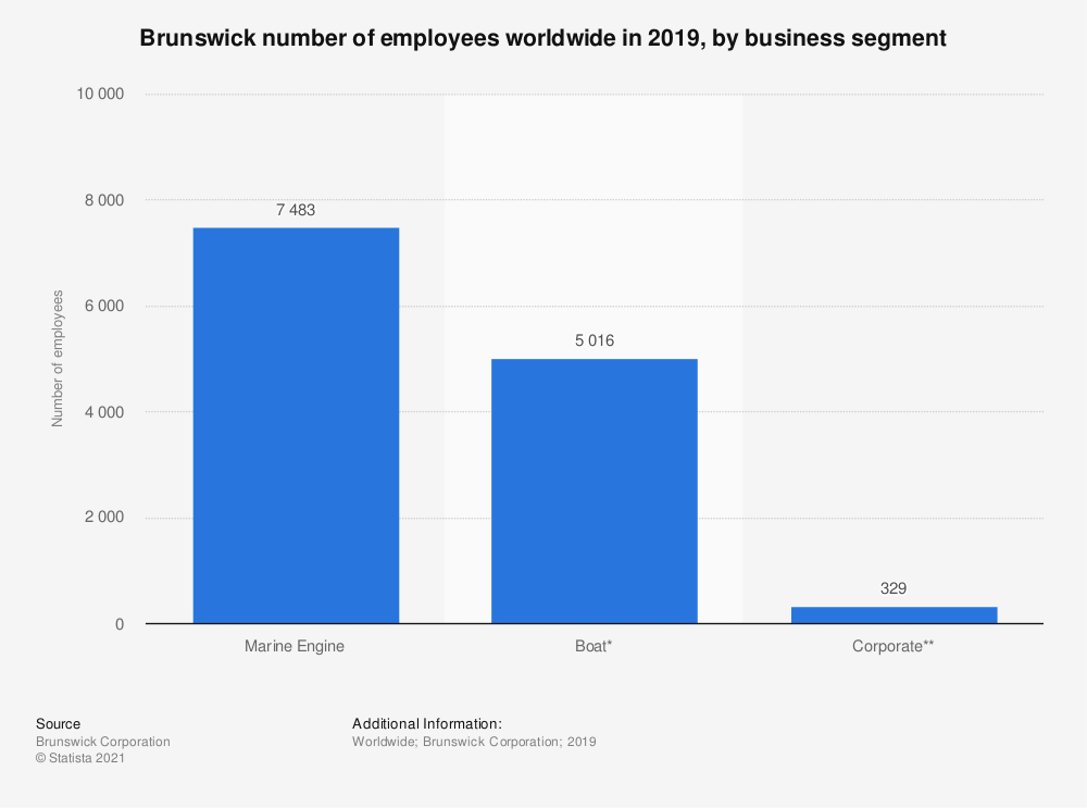 Statistic: Brunswick number of employees worldwide in 2019, by business segment | Statista