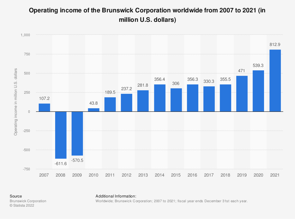 Statistic: Brunswick Corporation operating income worldwide from 2007 to 2019 (in million U.S. dollars)  | Statista
