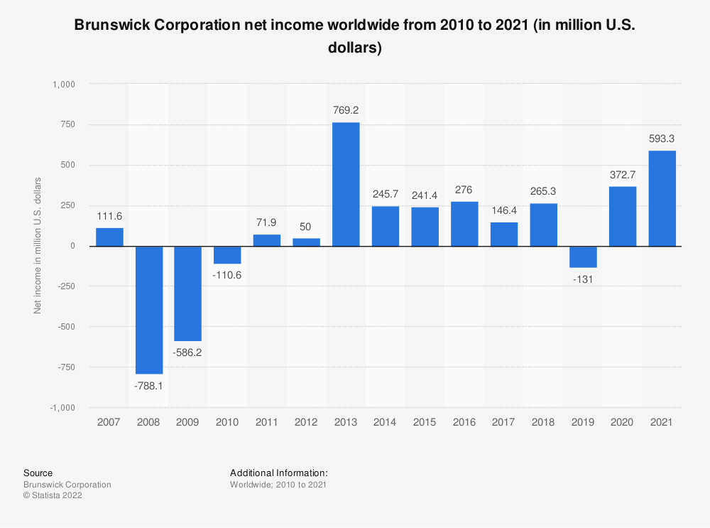Statistic: Brunswick Corporation net income worldwide from 2010 to 2019 (in million U.S. dollars)  | Statista