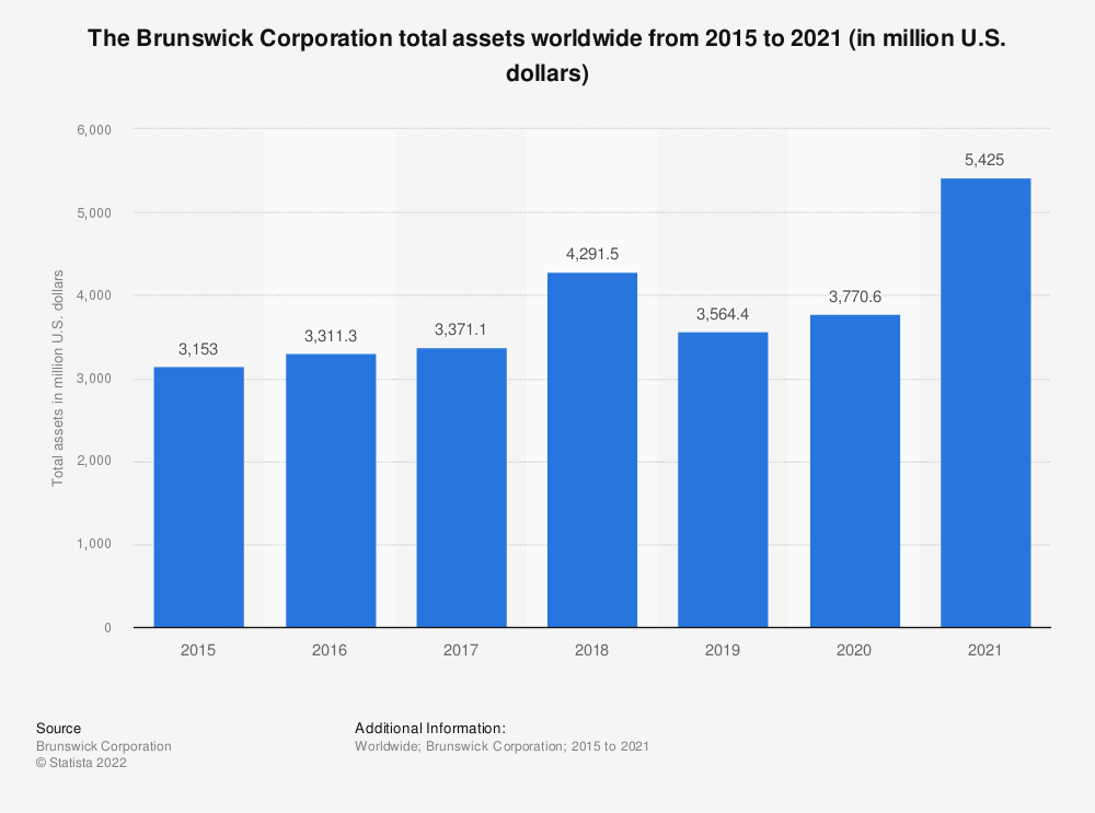 Statistic: Brunswick Corporation total assets from 2010 to 2018 (in million U.S. dollars)  | Statista