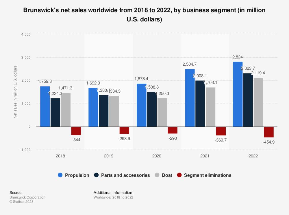 Statistic: Brunswick's net sales worldwide from 2008 to 2019, by business segment (in million U.S. dollars) | Statista