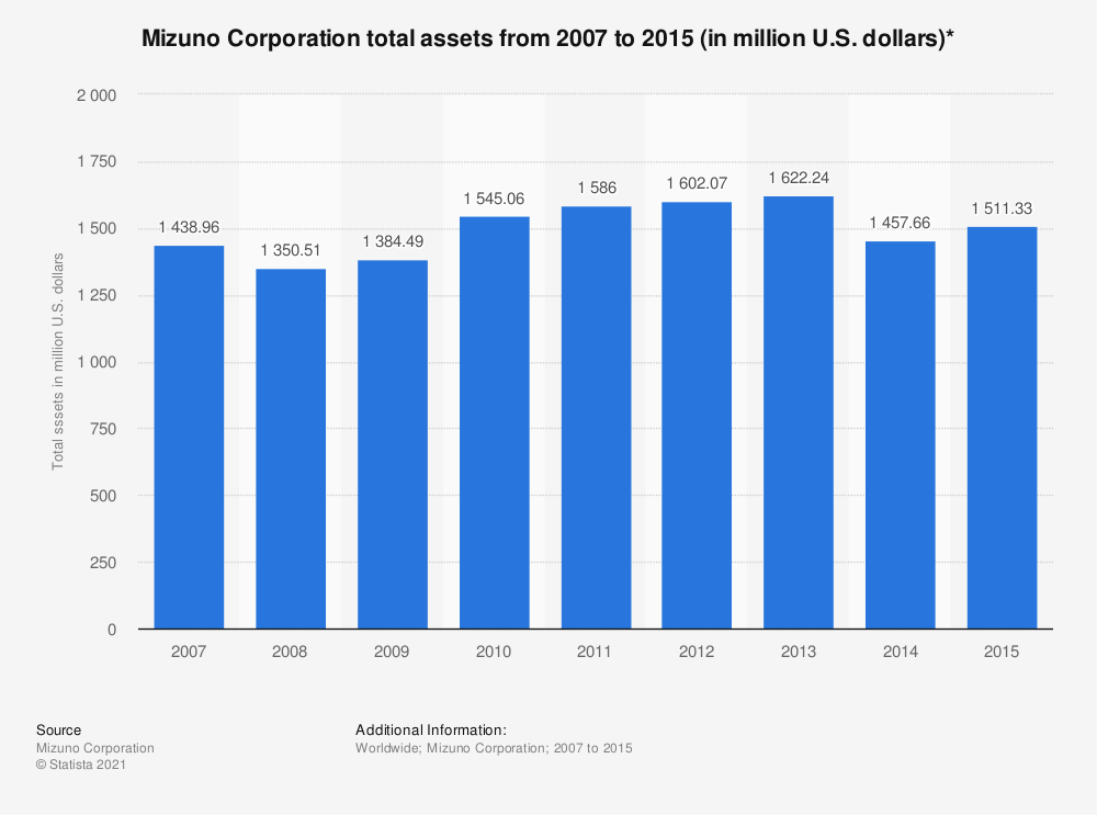 Statistic: Mizuno Corporation total assets from 2007 to 2015 (in million U.S. dollars)* | Statista