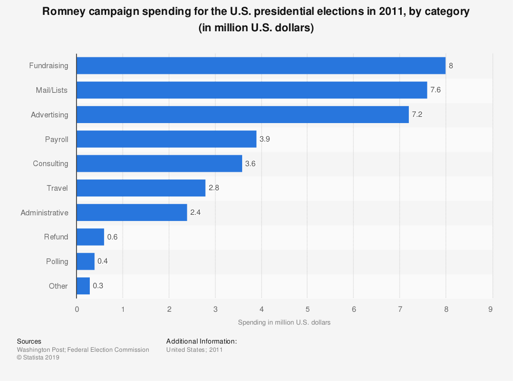 Statistic: Romney campaign spending for the U.S. presidential elections in 2011, by category (in million U.S. dollars) | Statista