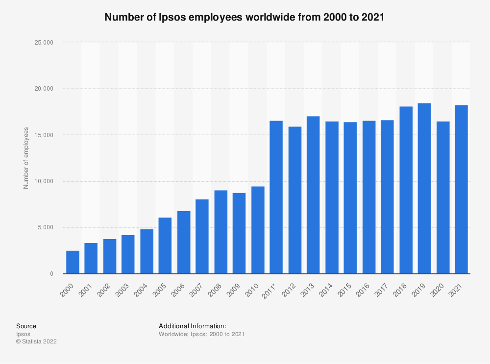 Statistic: Number of Ipsos employees worldwide from 2000 to 2019 | Statista