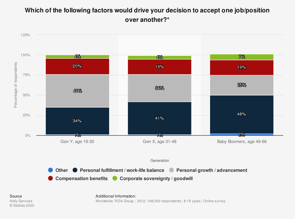 Statistic: Which of the following factors would drive your decision to accept one job/position over another?* | Statista