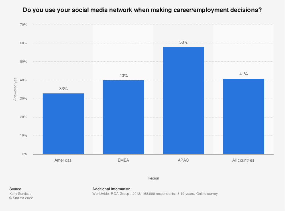 Statistic: Do you use your social media network when making career/employment decisions? | Statista