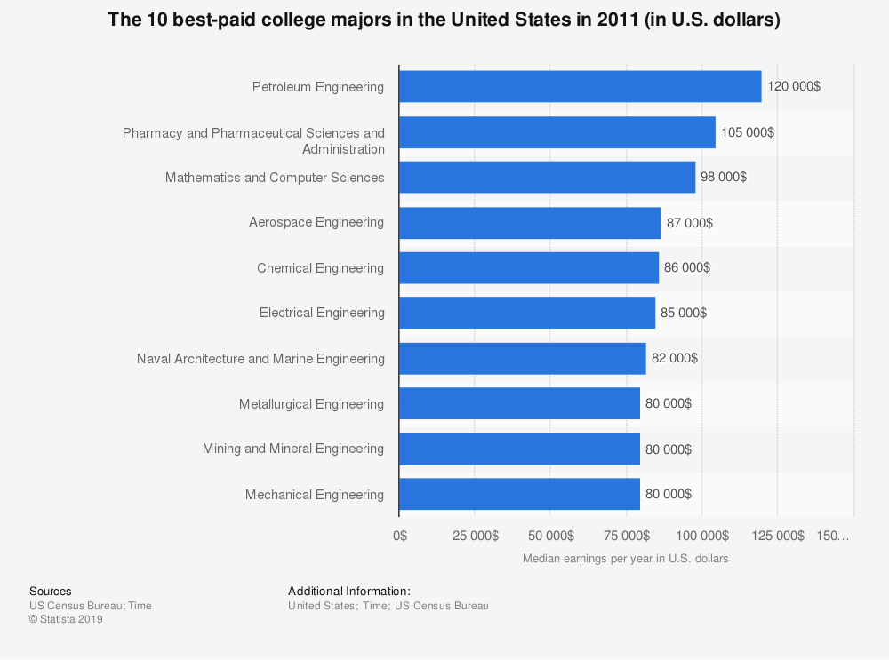 Statistic: The 10 best-paid college majors in the United States in 2011 (in U.S. dollars) | Statista