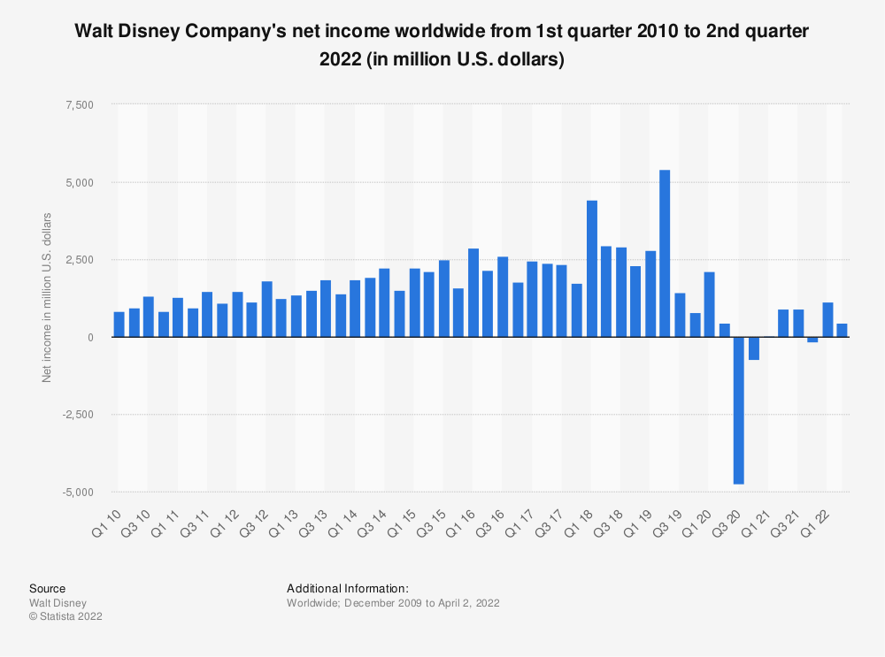 Statistic: Walt Disney Company's net income from 1st quarter 2010 to 2nd quarter 2021 (in million U.S. dollars) | Statista