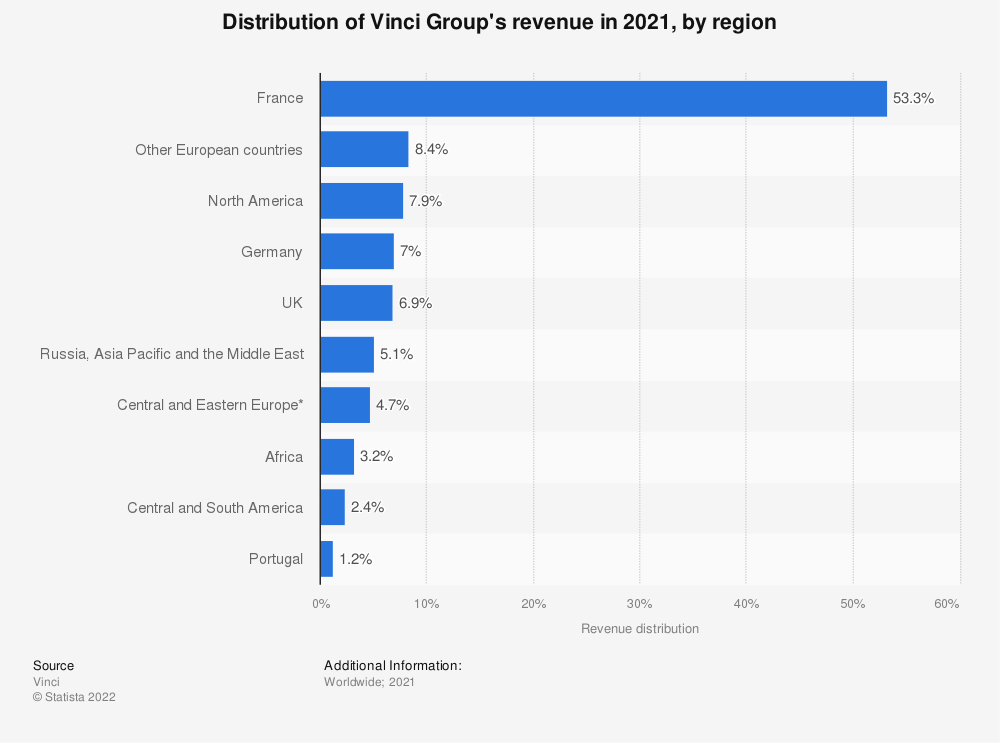 Statistic: Distribution of Vinci's revenue in FY 2018, by region | Statista