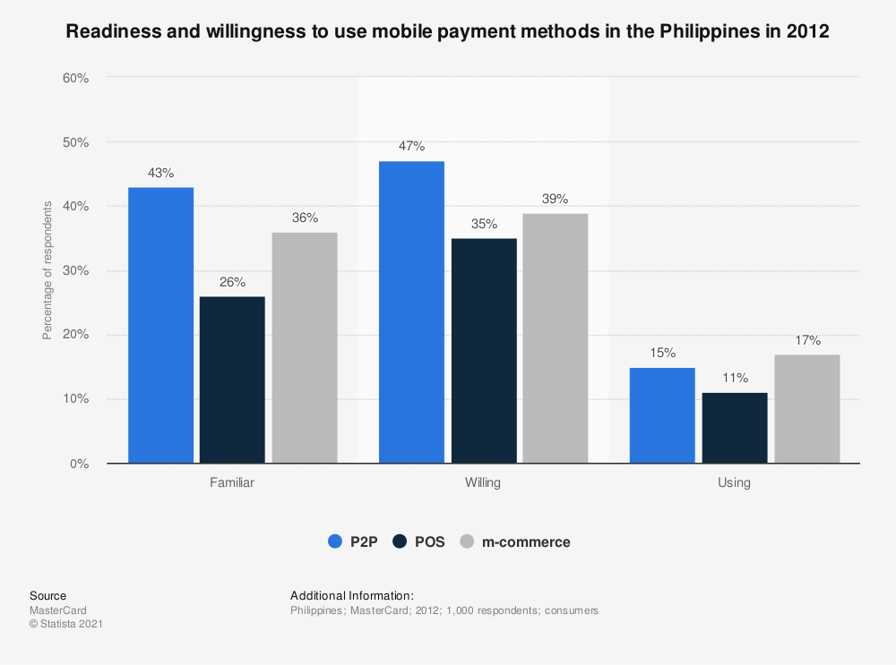 Statistic: Readiness and willingness to use mobile payment methods in the Philippines in 2012 | Statista