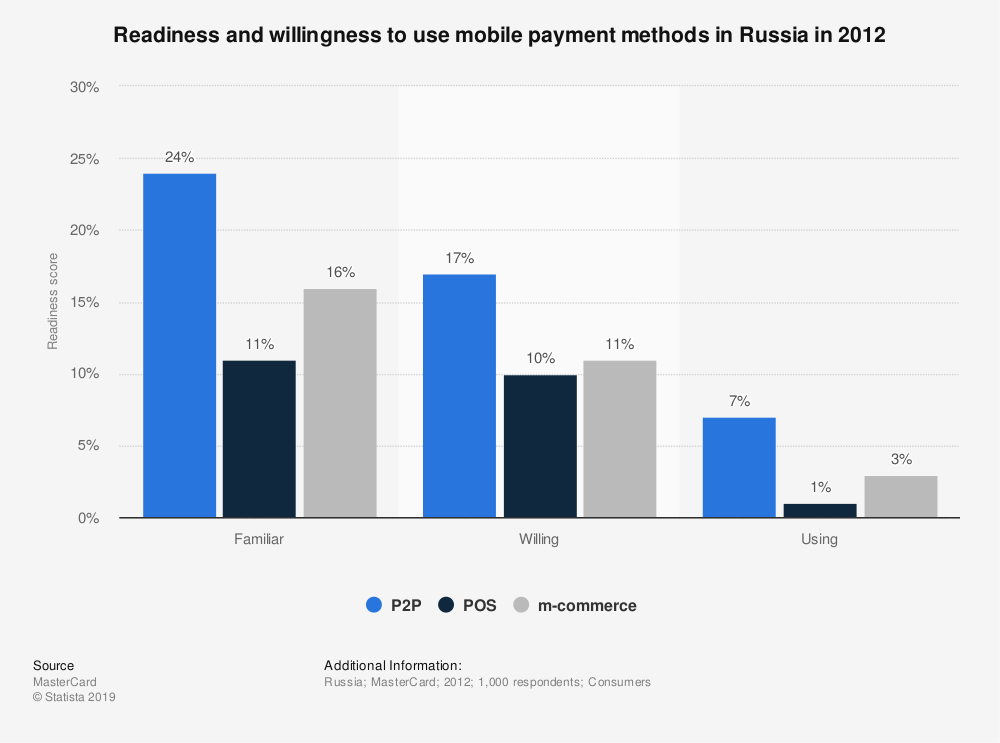 Statistic: Readiness and willingness to use mobile payment methods in Russia in 2012 | Statista