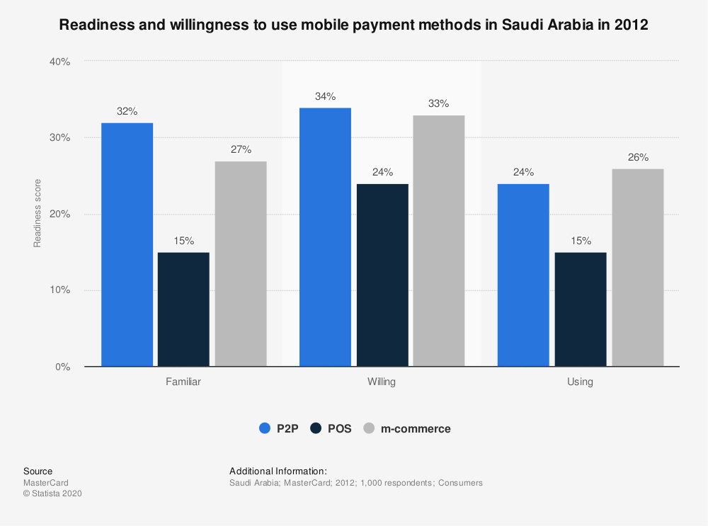 Statistic: Readiness and willingness to use mobile payment methods in Saudi Arabia in 2012 | Statista