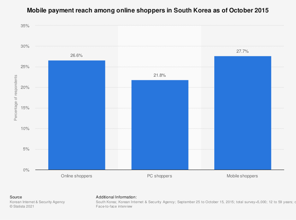Statistic: Mobile payment reach among online shoppers in South Korea as of October 2015 | Statista
