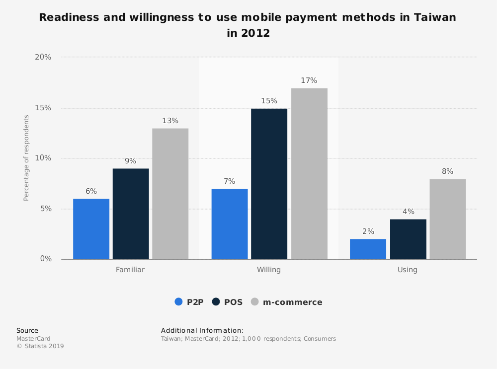 Statistic: Readiness and willingness to use mobile payment methods in Taiwan in 2012 | Statista