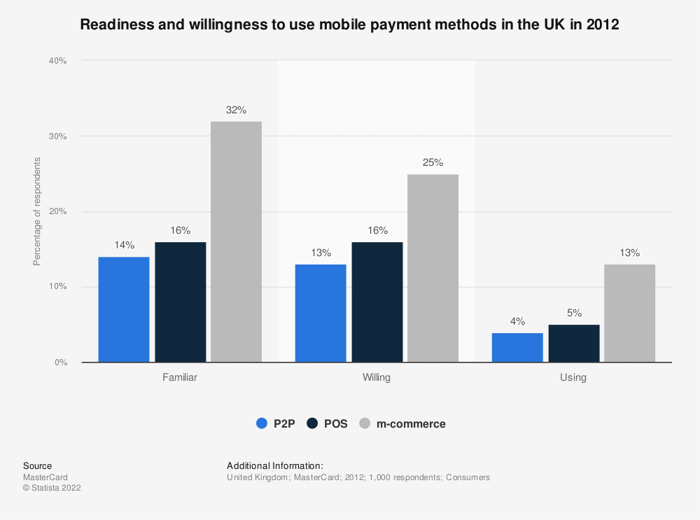 Statistic: Readiness and willingness to use mobile payment methods in the UK in 2012 | Statista