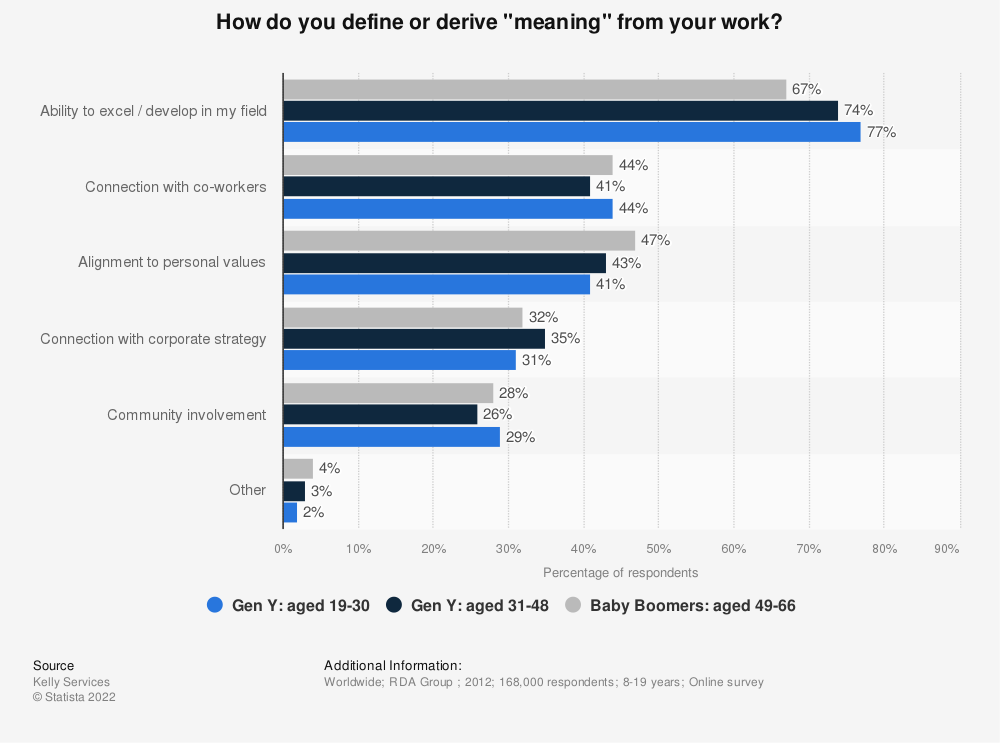 "Statistic: How do you define or derive ""meaning"" from your work? 