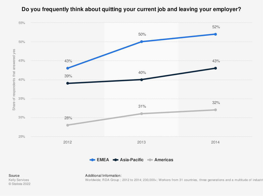 Statistic: Do you frequently think about quitting your current job and leaving your employer? | Statista