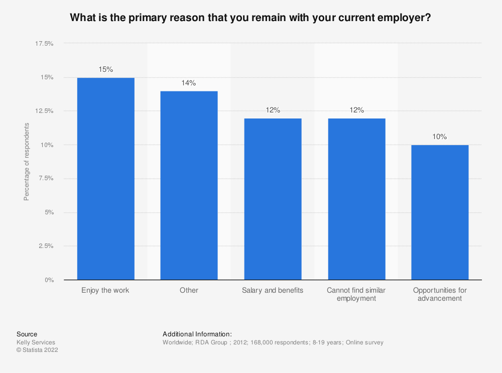 Statistic: What is the primary reason that you remain with your current employer? | Statista