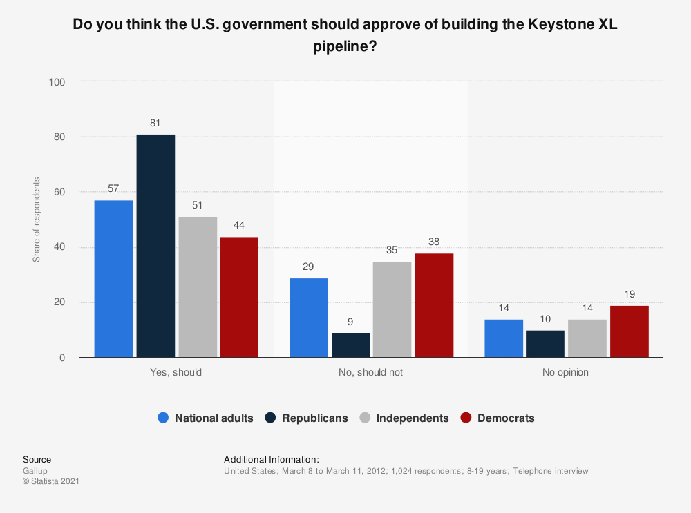 Statistic: Do you think the U.S. government should approve of building the Keystone XL pipeline? | Statista