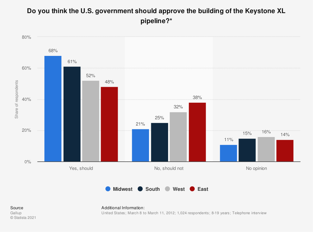 Statistic: Do you think the U.S. government should approve the building of the Keystone XL pipeline?* | Statista