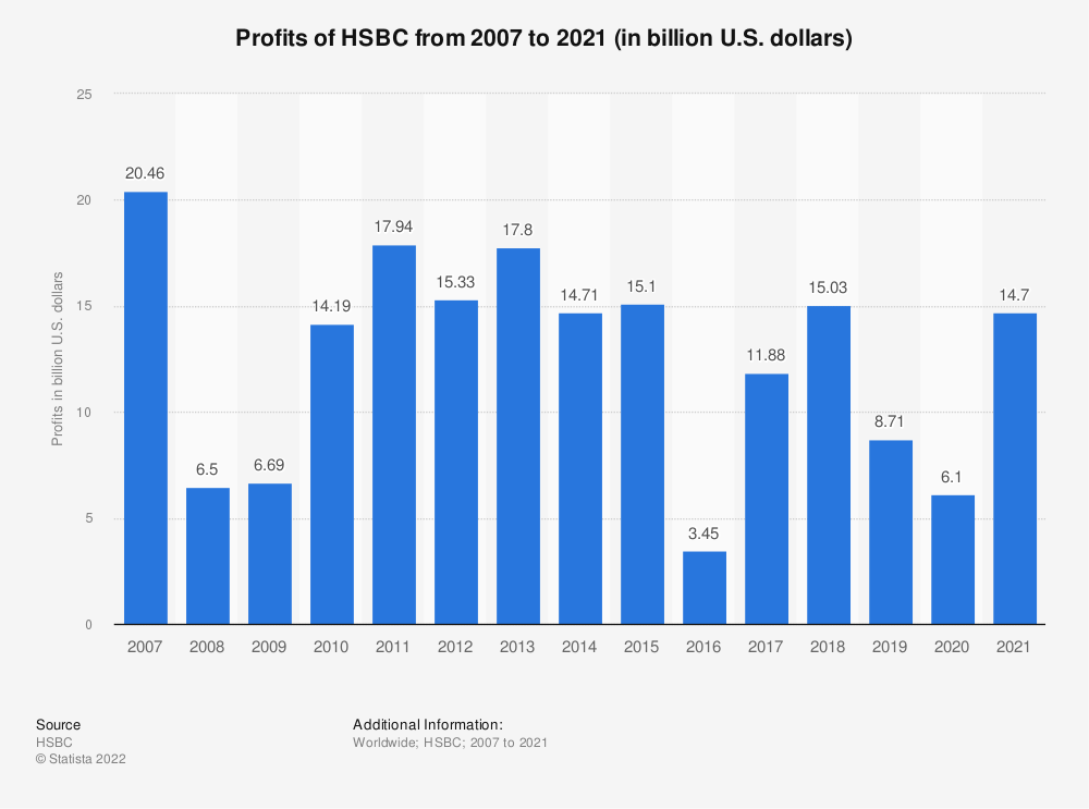 Statistic: Profits of HSBC from 2007 to 2019 (in billion U.S. dollars) | Statista