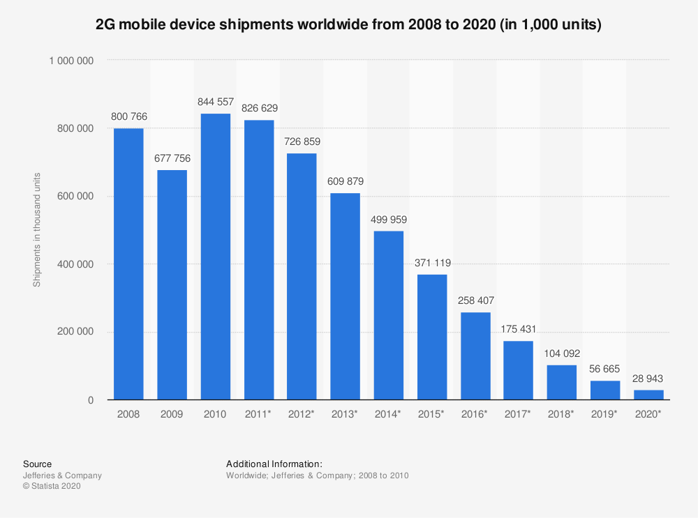 Statistic: 2G mobile device shipments worldwide from 2008 to 2020 (in 1,000 units) | Statista