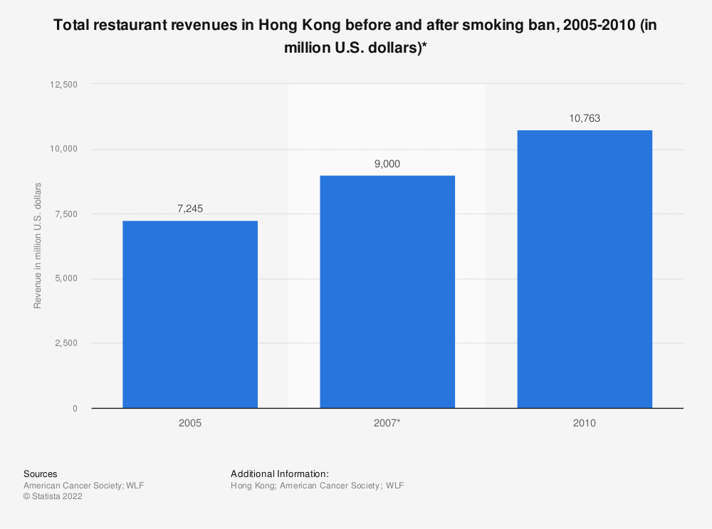Statistic: Total restaurant revenues in Hong Kong before and after smoking ban, 2005-2010 (in million U.S. dollars)* | Statista