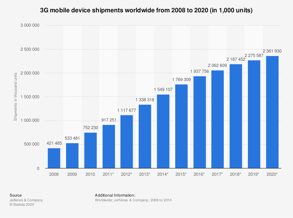Statistic: 3G mobile device shipments worldwide from 2008 to 2020 (in 1,000 units) | Statista