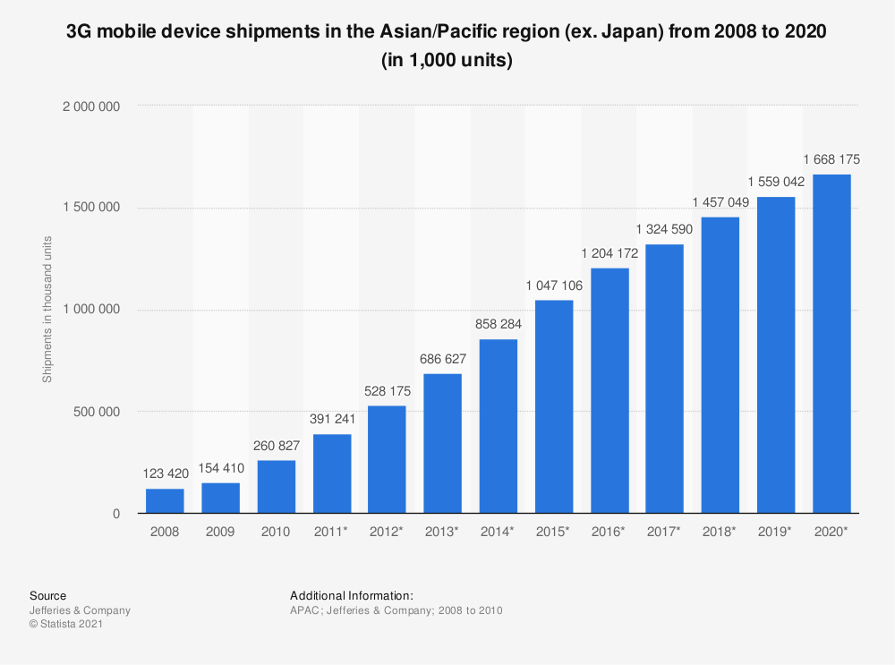 Statistic: 3G mobile device shipments in the Asian/Pacific region (ex. Japan) from 2008 to 2020 (in 1,000 units) | Statista