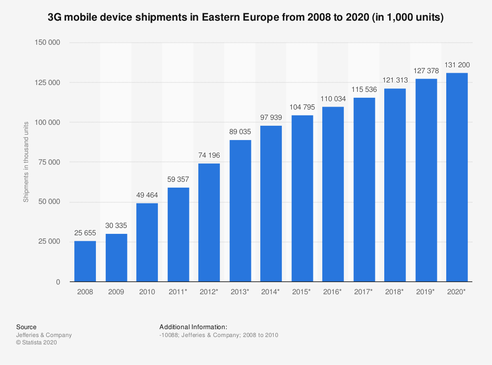 Statistic: 3G mobile device shipments in Eastern Europe from 2008 to 2020 (in 1,000 units)   Statista
