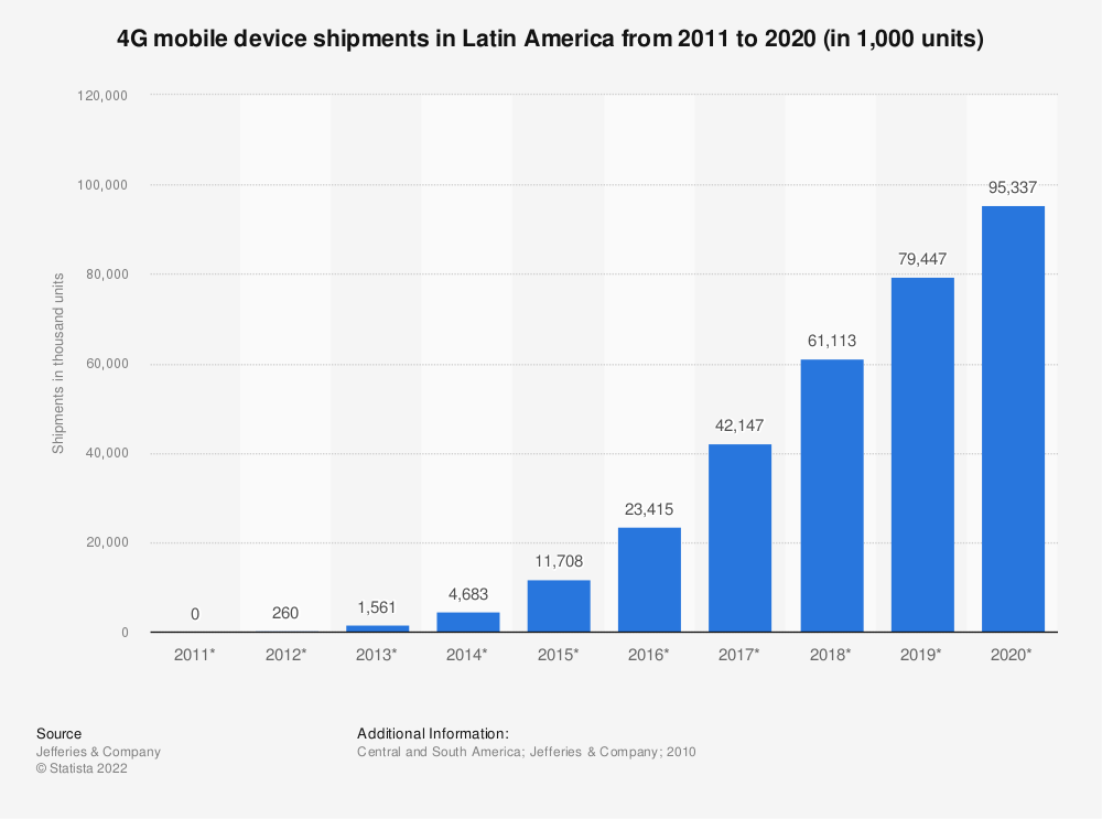 Statistic: 4G mobile device shipments in Latin America from 2011 to 2020 (in 1,000 units) | Statista
