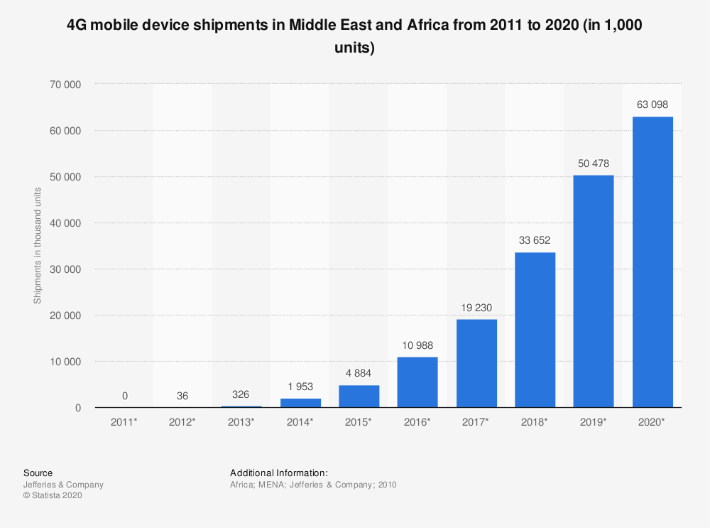 Statistic: 4G mobile device shipments in Middle East and Africa from 2011 to 2020 (in 1,000 units) | Statista