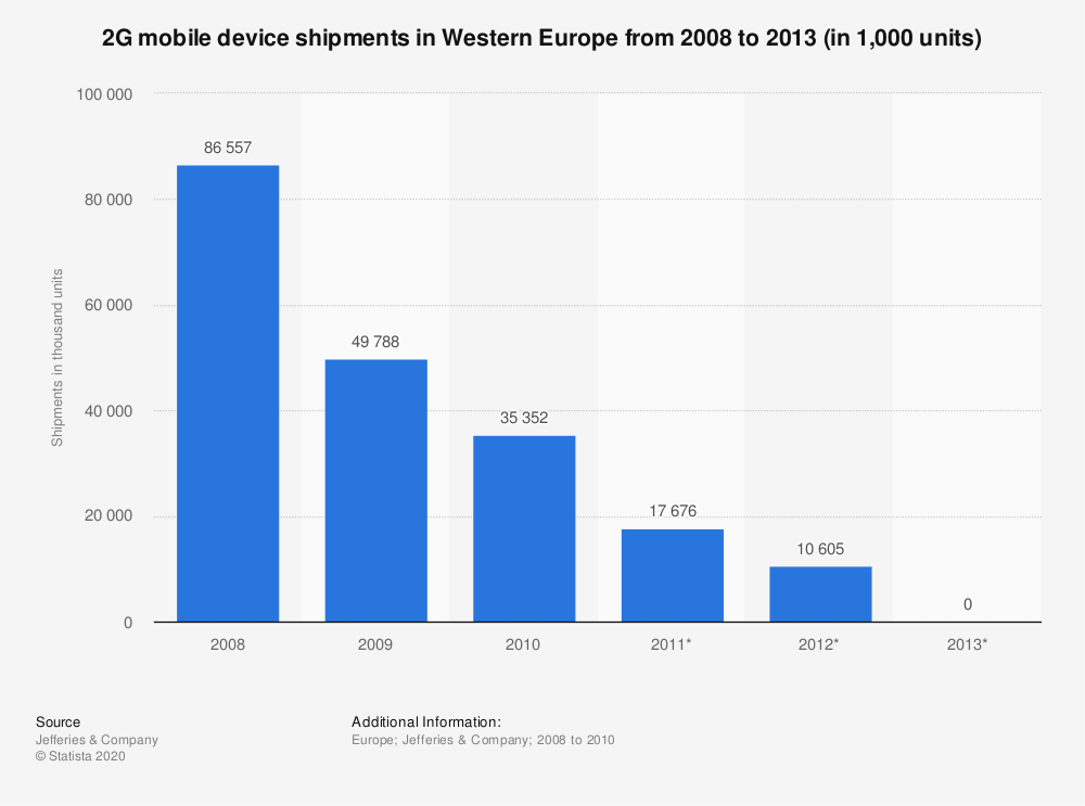 Statistic: 2G mobile device shipments in Western Europe from 2008 to 2013 (in 1,000 units) | Statista