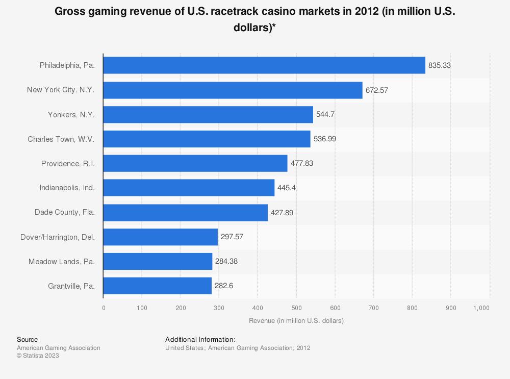 Statistic: Gross gaming revenue of U.S. racetrack casino markets in 2012 (in million U.S. dollars)* | Statista