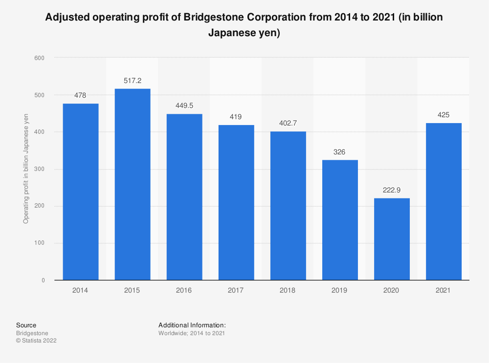 Statistic: Bridgestone's operating income from FY 2008 to FY 2018 (in billion Japanese yen) | Statista