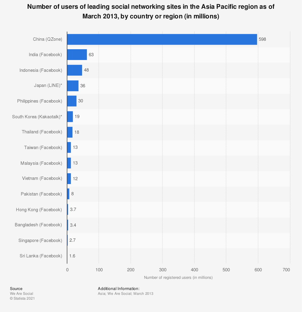 Statistic: Leading social networking sites in Asia in March 2013, by country and based on number of registered users (in millions) | Statista